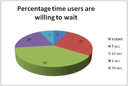 figure1-percentage-wait-time-piechart