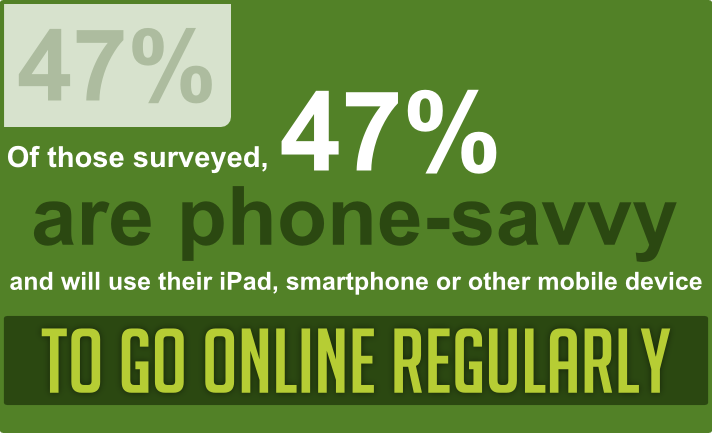 Onine Shoppers Percentage