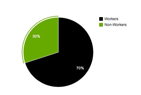 Workers vs. Nonworkers