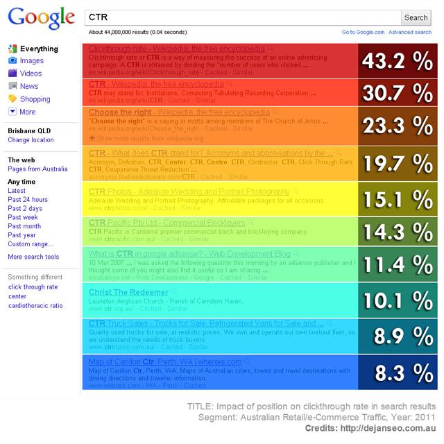 CTR Heatmap