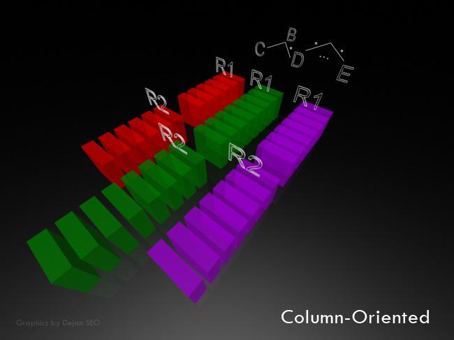 Column Oriented