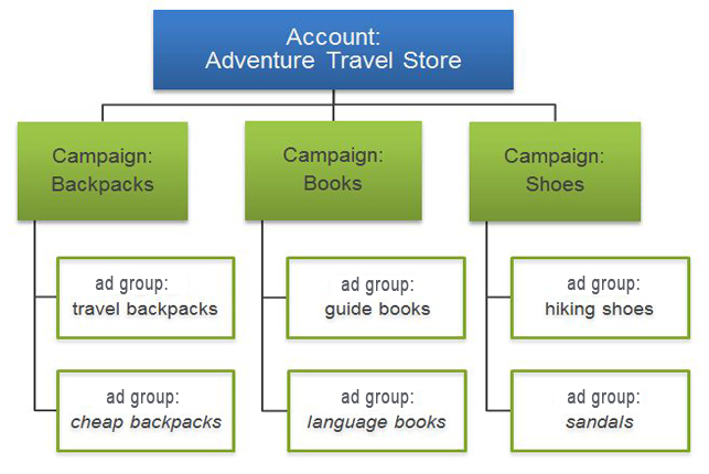 proper adwords campaign structure