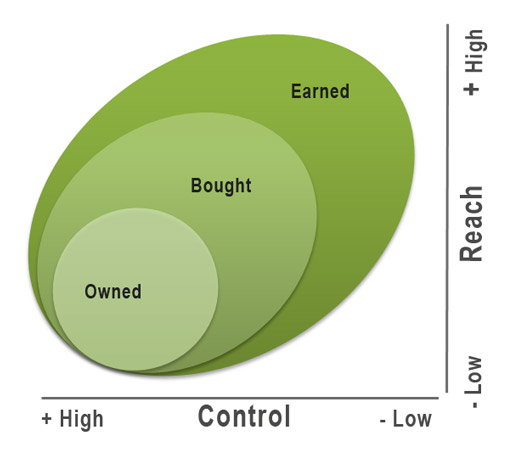 bought owned earned media