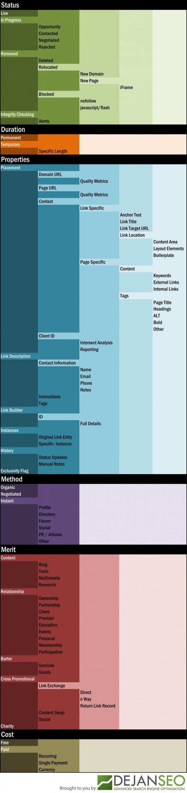 Dejan SEO: Link Anatomy Visualisation