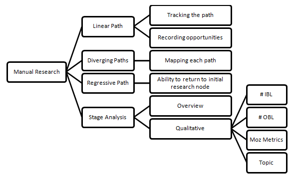 Link Research Path