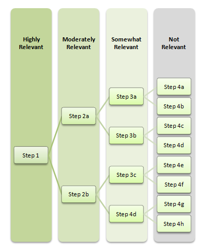 Link Building Research Stages