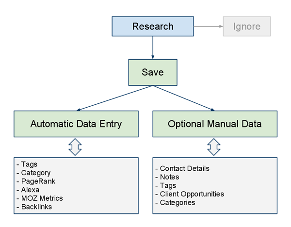 SOftware Link Analysis