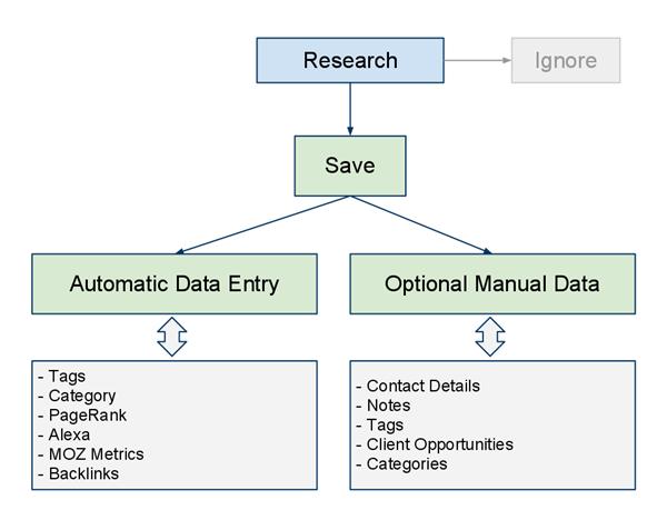 SOftware Link Analysis