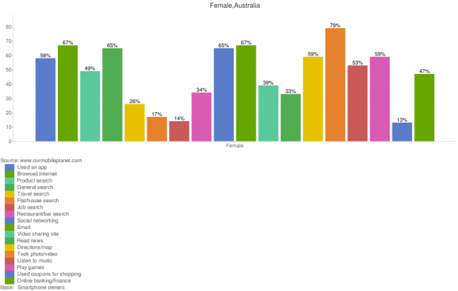 mobile-usage-stats-for-females-in-australia