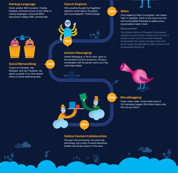 Atlassian Infographic