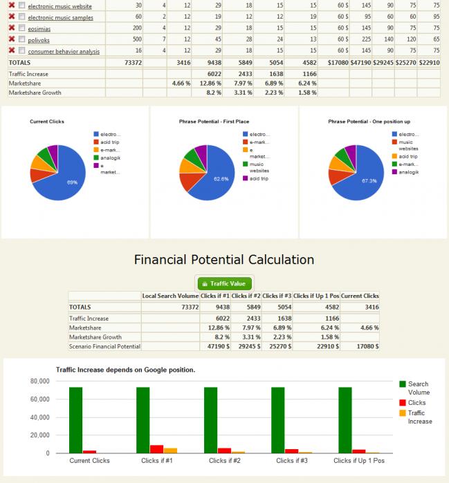 Potential Calculator Results