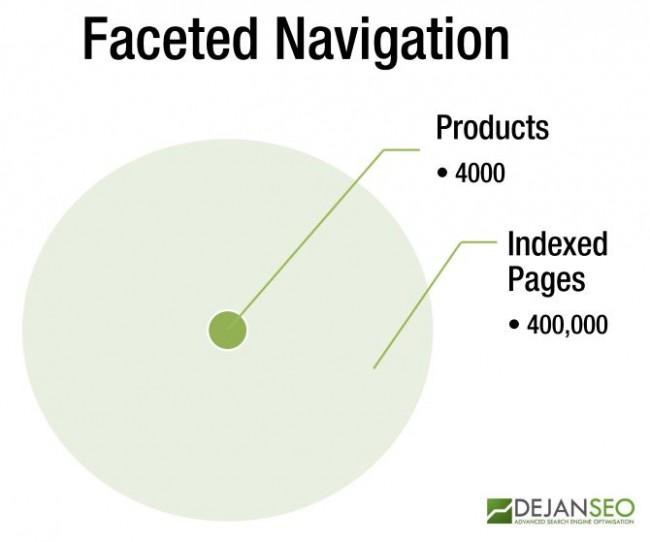 Faceted Navigation Diagram