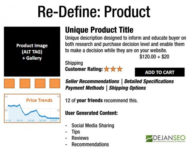 Re-Define Product