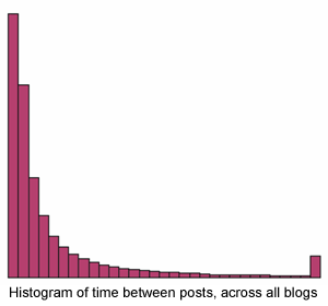 histogram-posts-blogs