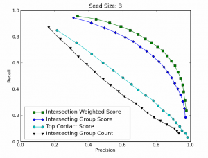 Intersection Weighted Score