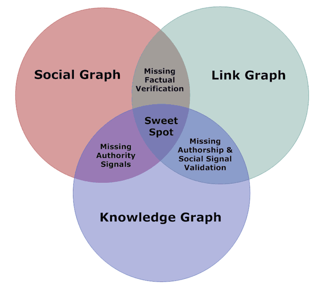 Venn Diagram: Social Knowledge & Link Graph