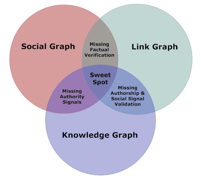 Venn Diagram: Social Knowledge & Link Graph