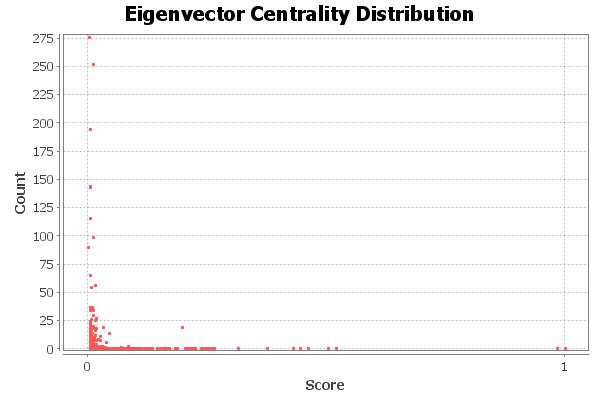 eigenvector-centralities