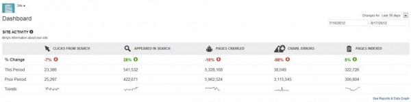bing webmaster tools site trending