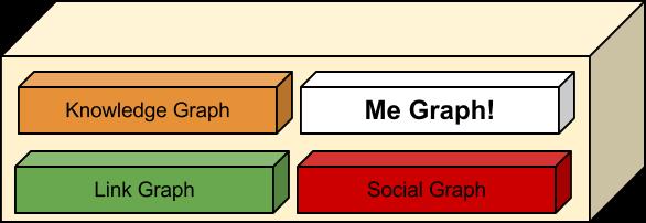 me Graph