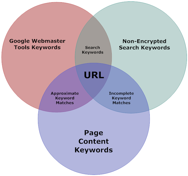 Venn Keywords