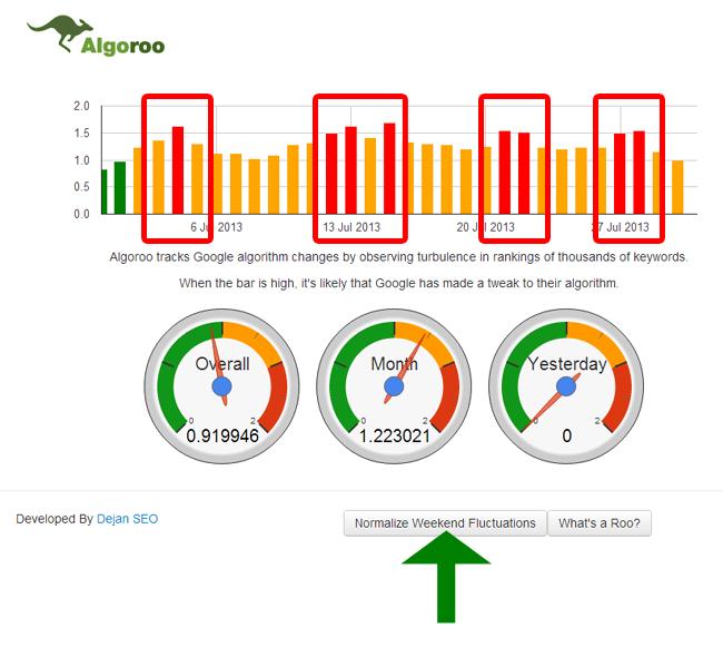 Algoroo Weekend Fluctuations