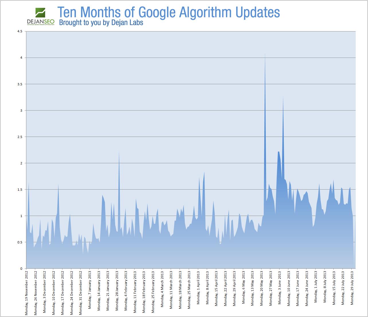 Results: Ten Months Of Google Algorithm Changes