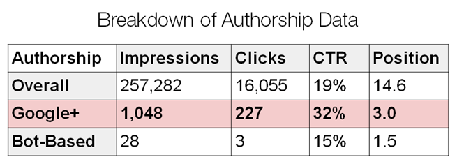authorship data