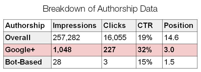 authorship data