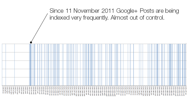 indexed google plus