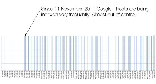 indexed google plus