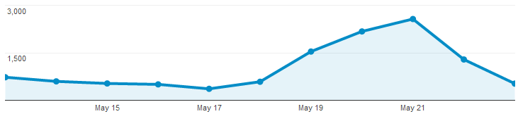 pagerviews