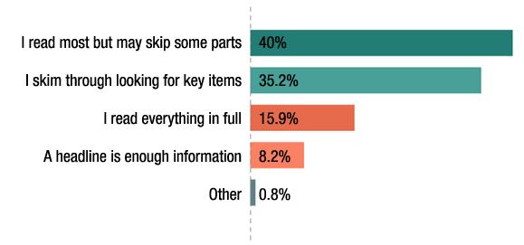 content consumption breakdown