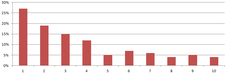 CTR-Averages-Summary