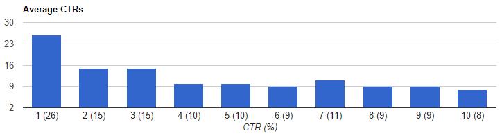 CTR-Averages