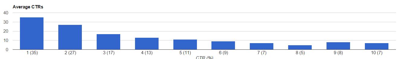 CTR Averages