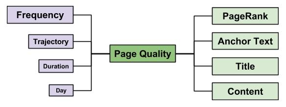 page quality metrics