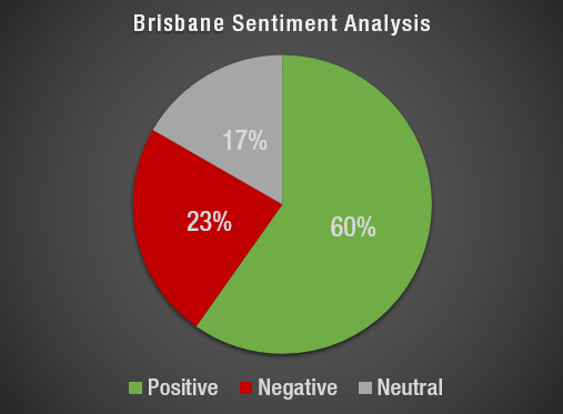 Brisbane Sentiment
