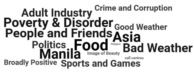 Philippines Themes
