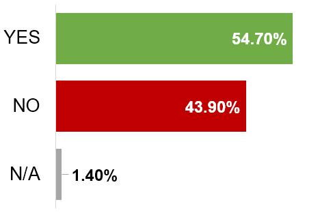 mobile purchase statistics