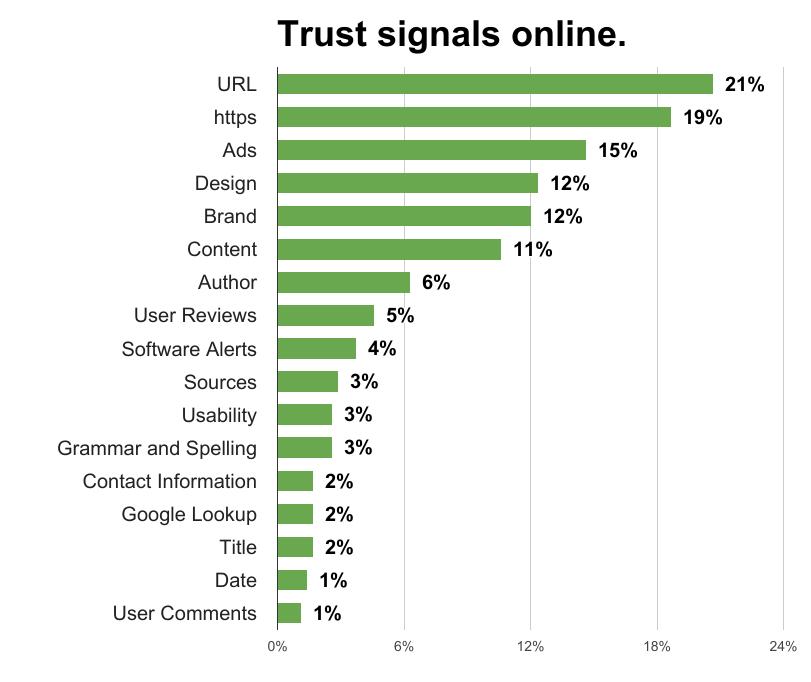 web trust signals
