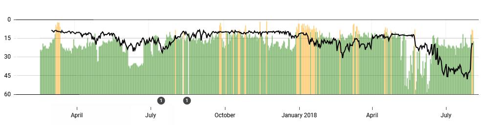 rank-timeline-algoroo