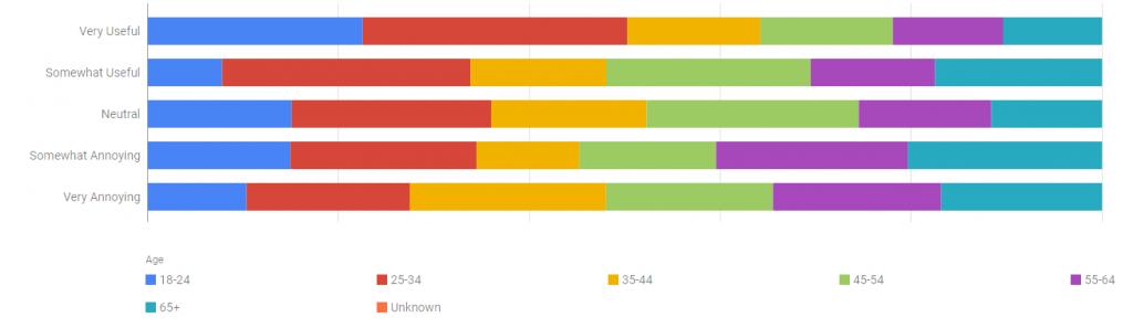autoplay videos statistics