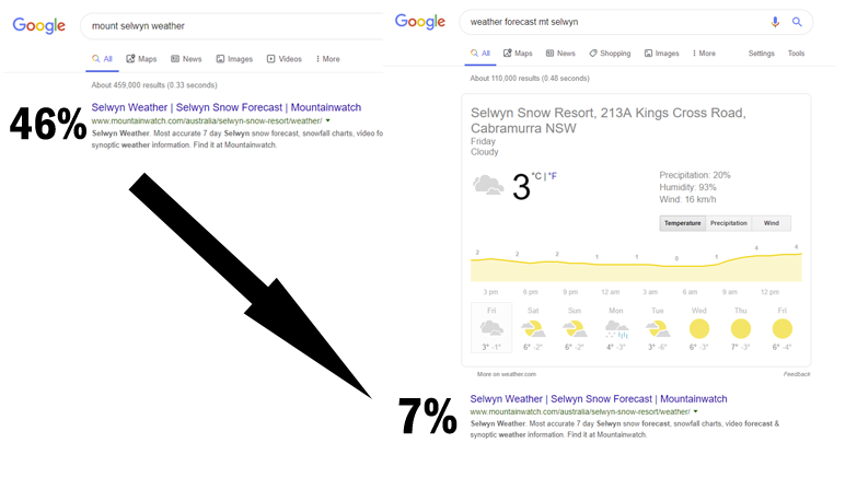 click through rate false positive example within google search results