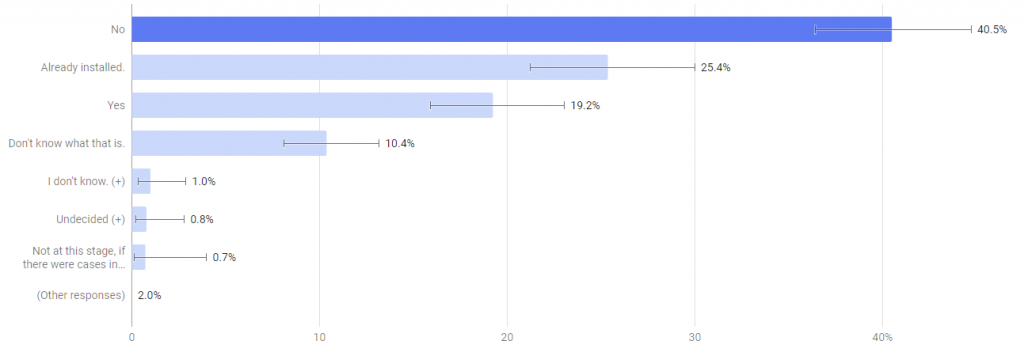Covid-19 App COVIDSafe Statistics