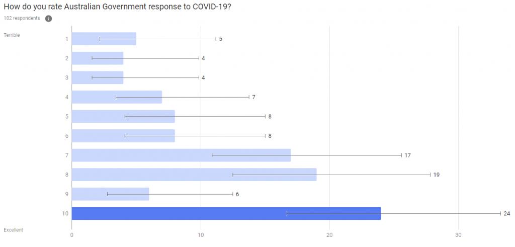 gov-response-survey