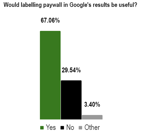 paywall label in google results